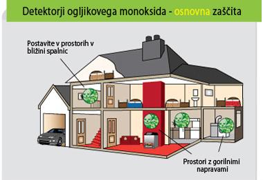 Priporočena mesta za namestitev detektorjev ogljikovega monoksida
